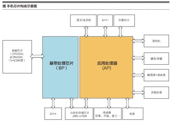 软件和集成电路:手机芯片市场发展之路