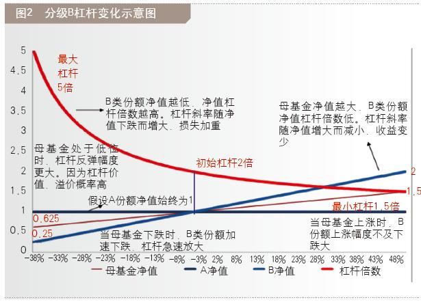缓急觉分级B基金的投资风险_苏州邑市网