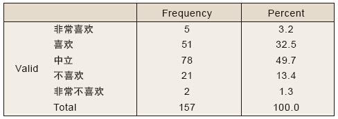 spss单因素anova分析