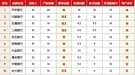 2015年度中国最具创新力供应链金融服务品牌